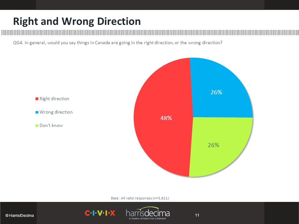 Right and Wrong Direction © Harris/Decima Base: All valid responses (n=3,611) QG4. In general, would you say things in Canada are going in the right d