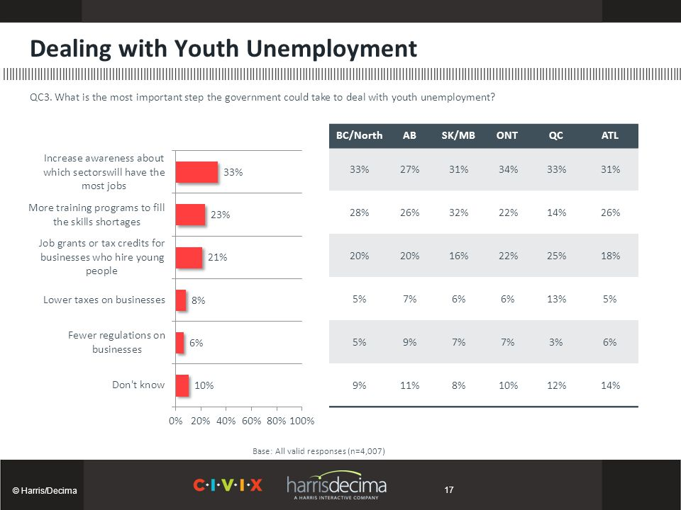 Dealing with Youth Unemployment © Harris/Decima Base: All valid responses (n=4,007) QC3. What is the most important step the government could take to
