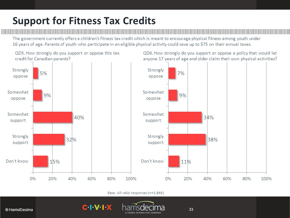 Support for Fitness Tax Credits © Harris/Decima Base: All valid responses (n=3,866) The government currently offers a children's fitness tax credit wh