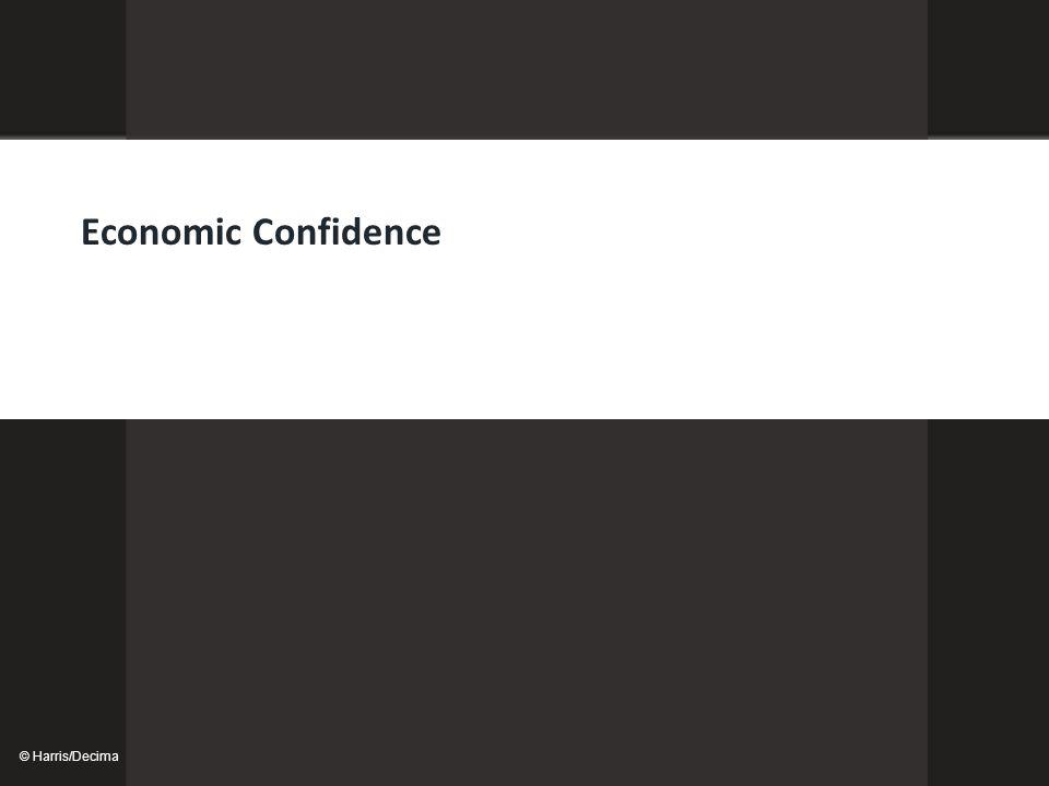 © Harris/Decima Economic Confidence