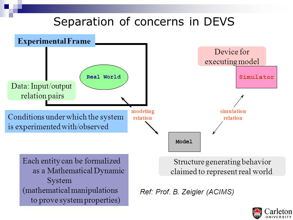 DEVS M&S methodology Research in the last 15-20 years showed how DEVS can solve these issues:  Interoperability and reuse  Hybrid systems definition  Software engineering-based approach (different for different types kinds of life cycles)  Facilities for automated tasks  High performance/distributed simulation