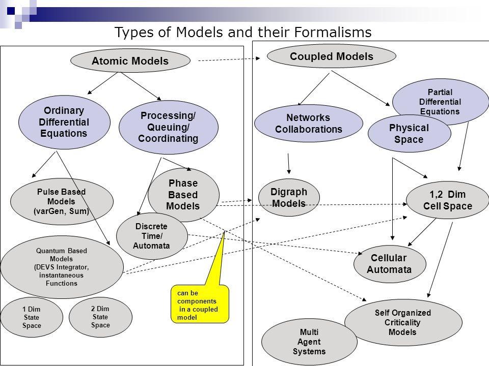 Formalism transformation Ref: Prof. H. Vangheluwe (McGill)