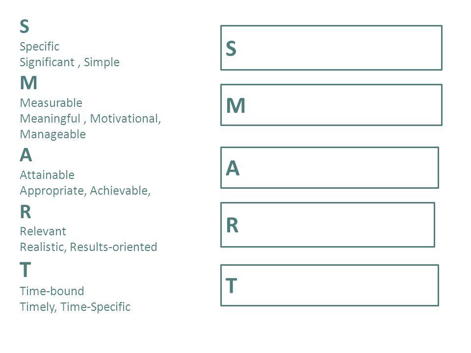Be SMARTER; set SMART goals