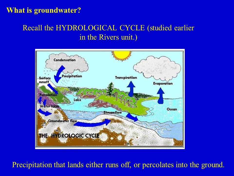 Recall the HYDROLOGICAL CYCLE (studied earlier in the Rivers unit.) Precipitation that lands either runs off, or percolates into the ground.