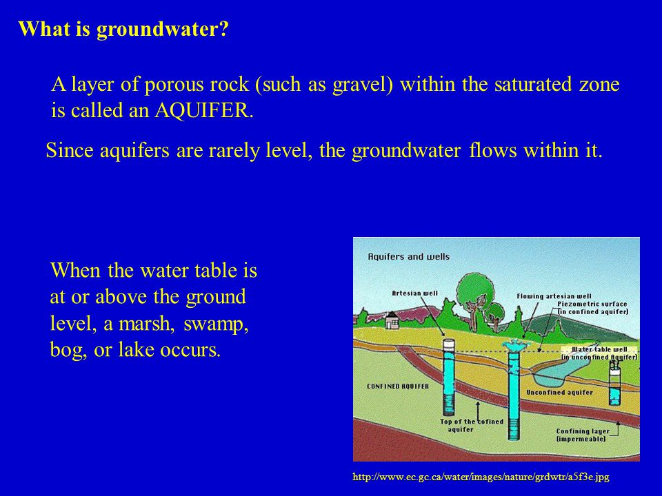 What is groundwater.