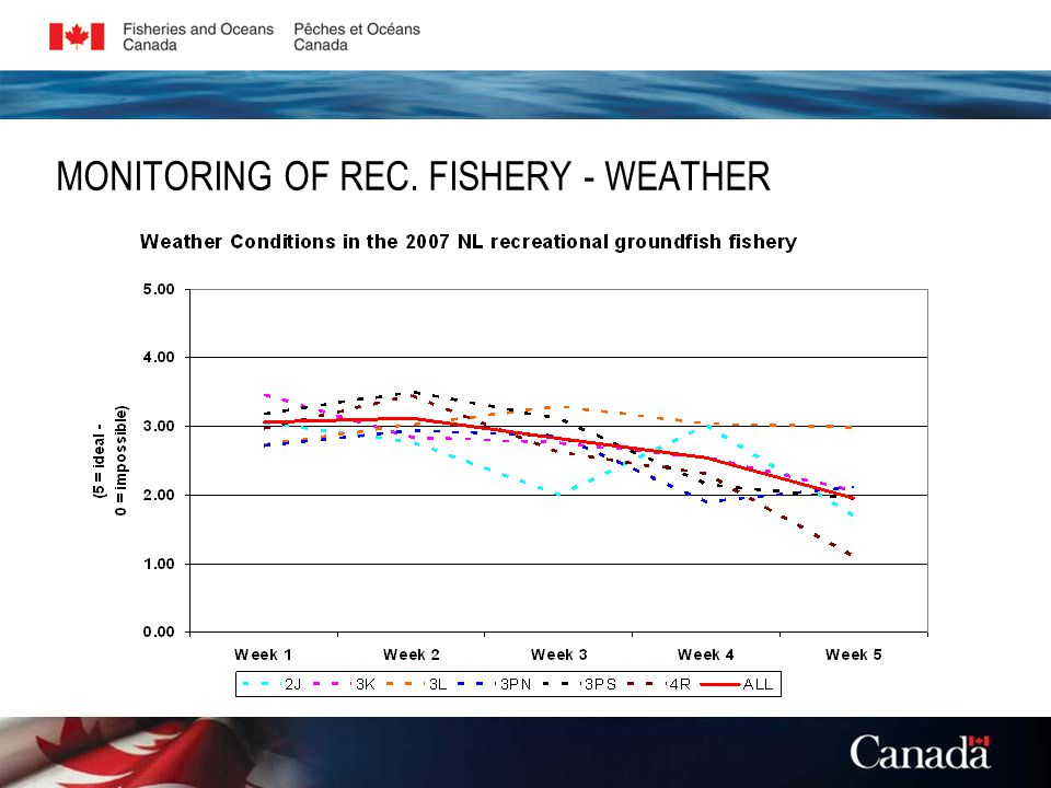 MONITORING OF REC. FISHERY - WEATHER