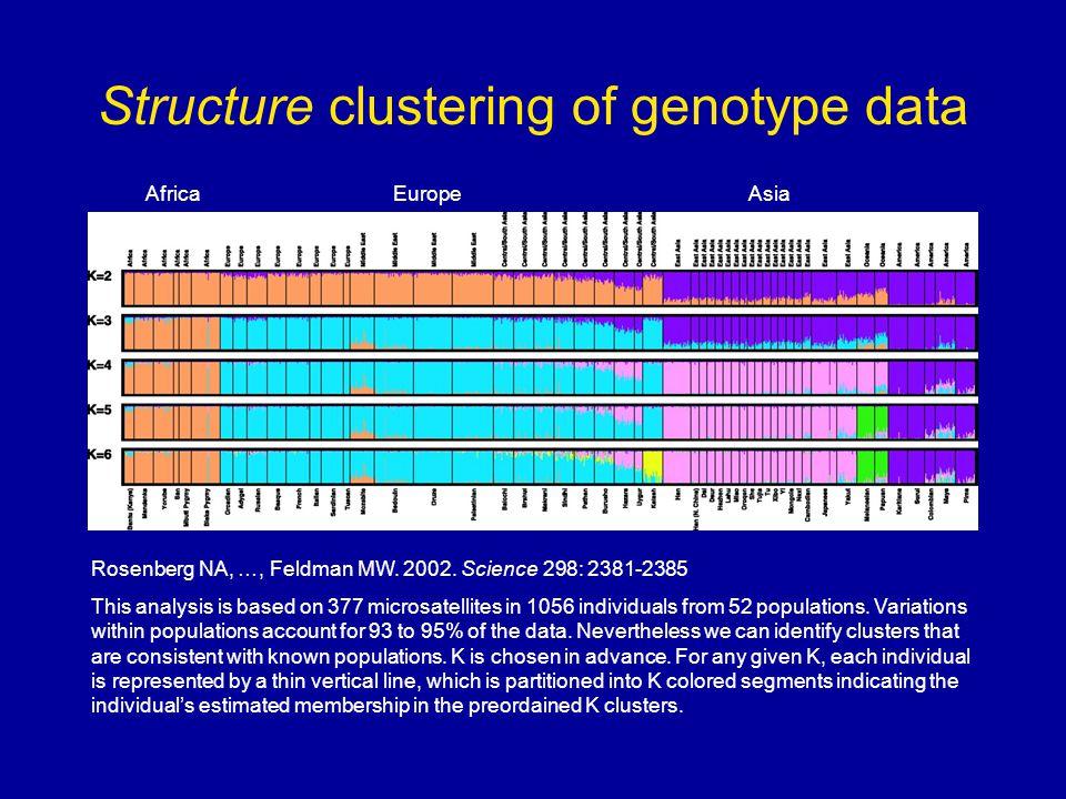 Structure clustering of genotype data Rosenberg NA, …, Feldman MW.