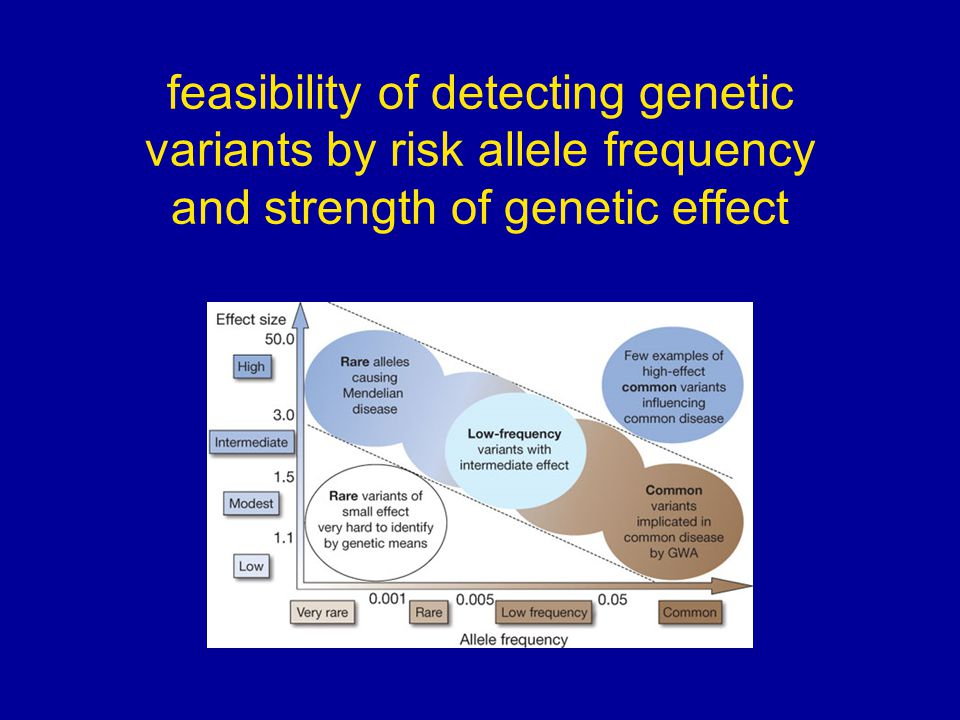 feasibility of detecting genetic variants by risk allele frequency and strength of genetic effect