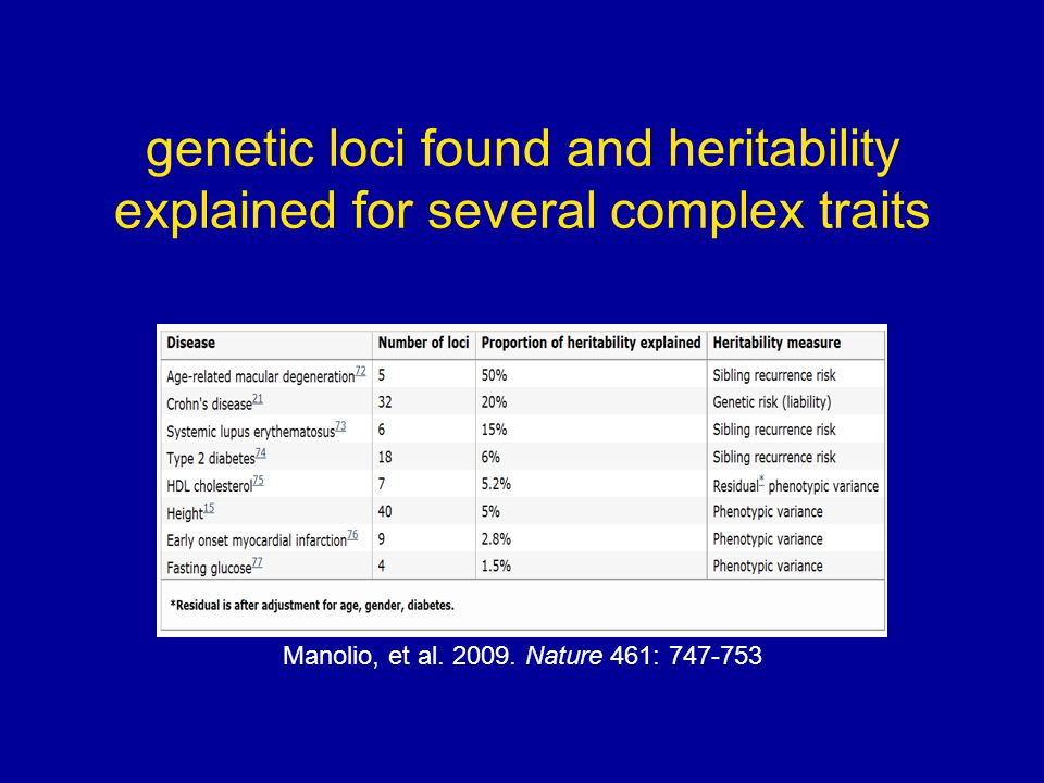 genetic loci found and heritability explained for several complex traits Manolio, et al.