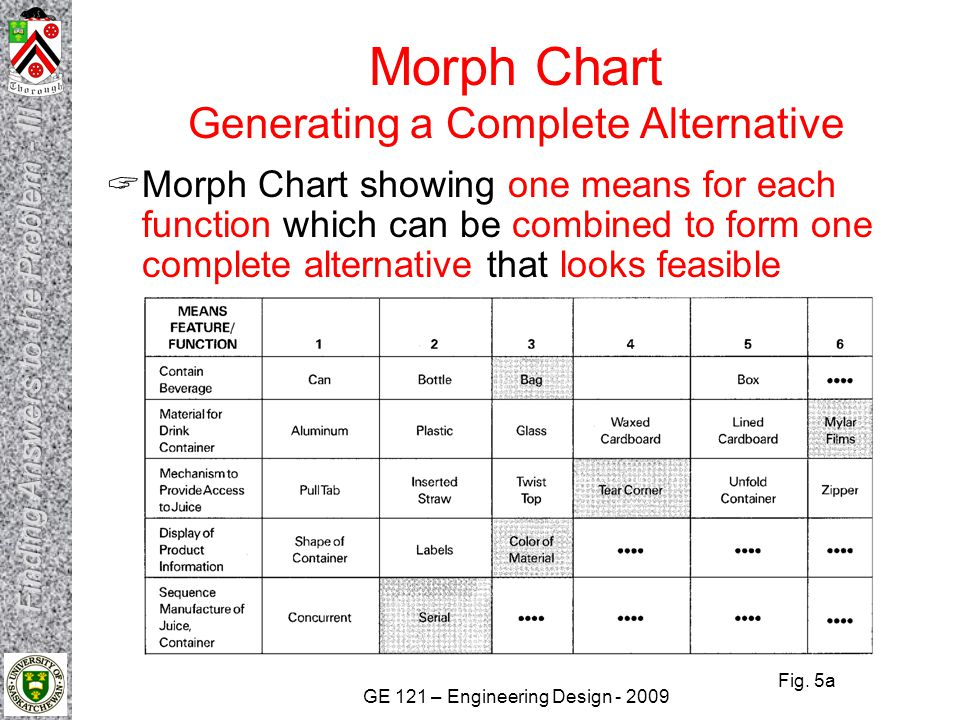 GE 121 – Engineering Design - 2009 Morph Chart Generating a Complete Alternative  Morph Chart showing one means for each function which can be combin