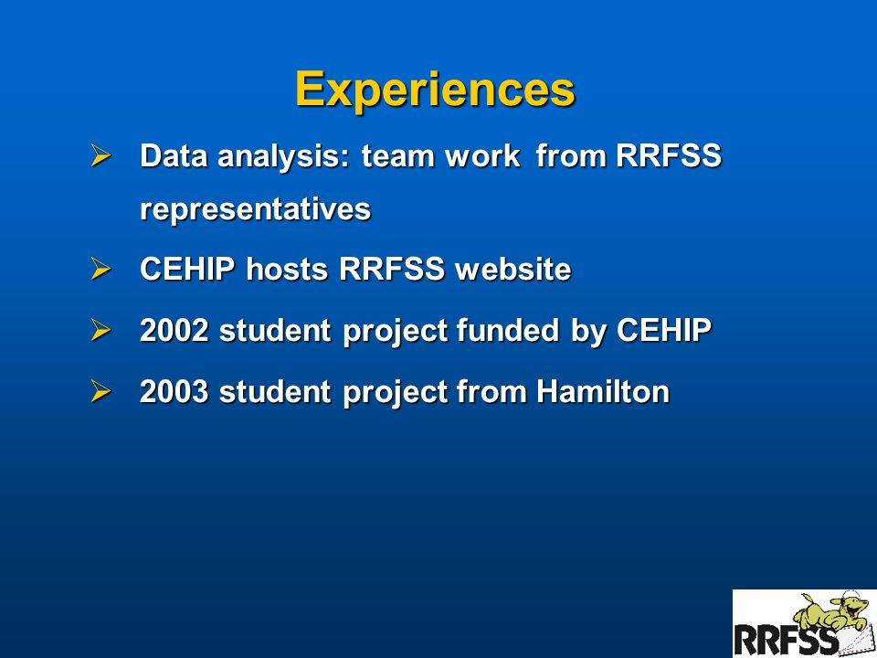 Experiences  Data analysis: team work from RRFSS representatives  CEHIP hosts RRFSS website  2002 student project funded by CEHIP  2003 student project from Hamilton