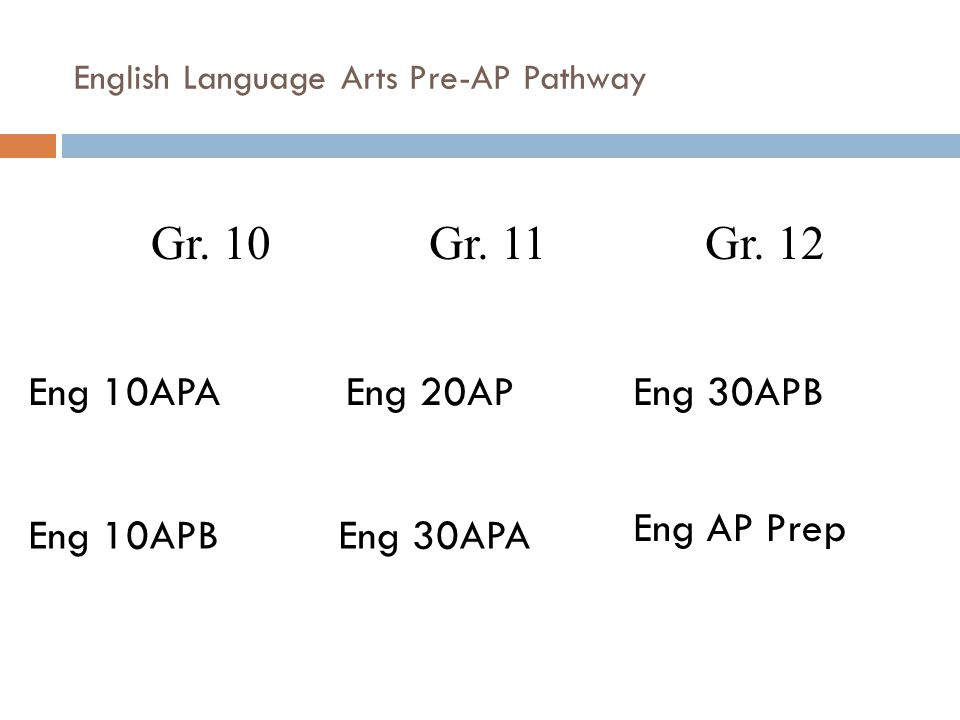 Compulsory Classes  French Immersion students (who are not registered in Pre- Advanced Placement Language Arts) are required to take ONE of English A10 OR English B10 AND Francais 10.
