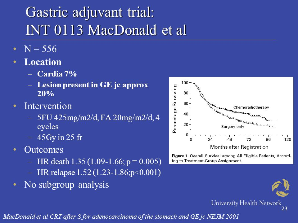 23 Gastric adjuvant trial: INT 0113 MacDonald et al N = 556 Location –Cardia 7% –Lesion present in GE jc approx 20% Intervention –5FU 425mg/m2/d, FA 20mg/m2/d, 4 cycles –45Gy in 25 fr Outcomes –HR death 1.35 (1.09-1.66; p = 0.005) –HR relapse 1.52 (1.23-1.86;p<0.001) No subgroup analysis MacDonald et al CRT after S for adenocarcinoma of the stomach and GE jc NEJM 2001