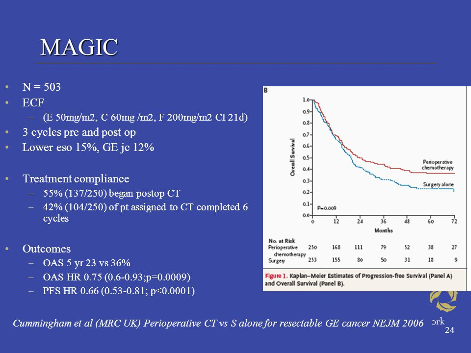 24 MAGIC N = 503 ECF –(E 50mg/m2, C 60mg /m2, F 200mg/m2 CI 21d) 3 cycles pre and post op Lower eso 15%, GE jc 12% Treatment compliance –55% (137/250) began postop CT –42% (104/250) of pt assigned to CT completed 6 cycles Outcomes –OAS 5 yr 23 vs 36% –OAS HR 0.75 (0.6-0.93;p=0.0009) –PFS HR 0.66 (0.53-0.81; p<0.0001) Cummingham et al (MRC UK) Perioperative CT vs S alone for resectable GE cancer NEJM 2006