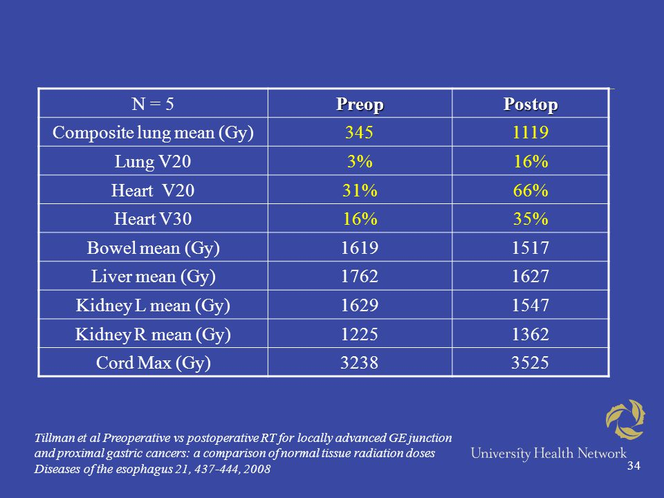 34 Tillman et al Preoperative vs postoperative RT for locally advanced GE junction and proximal gastric cancers: a comparison of normal tissue radiation doses Diseases of the esophagus 21, 437-444, 2008 N = 5PreopPostop Composite lung mean (Gy)3451119 Lung V203%16% Heart V2031%66% Heart V3016%35% Bowel mean (Gy)16191517 Liver mean (Gy)17621627 Kidney L mean (Gy)16291547 Kidney R mean (Gy)12251362 Cord Max (Gy)32383525