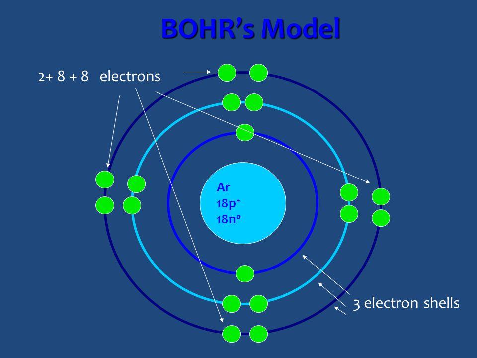 BOHR's Model Ar 18p + 18n o 2+ 8 + 8 electrons 3 electron shells