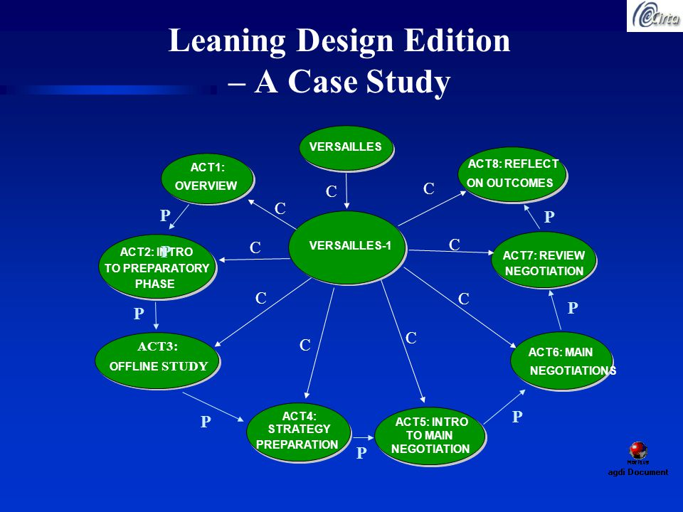 Leaning Design Edition – A Case Study ACT8: REFLECT ON OUTCOMES ACT7: REVIEW NEGOTIATION ACT6: MAIN NEGOTIATIONS ACT5: INTRO TO MAIN NEGOTIATION ACT4: STRATEGY PREPARATION VERSAILLES OFFLINE STUDY VERSAILLES-1 ACT2: INTRO TO PREPARATORY PHASE ACT1: OVERVIEW ACT3: P P P P P P P P C C C C C C C C C