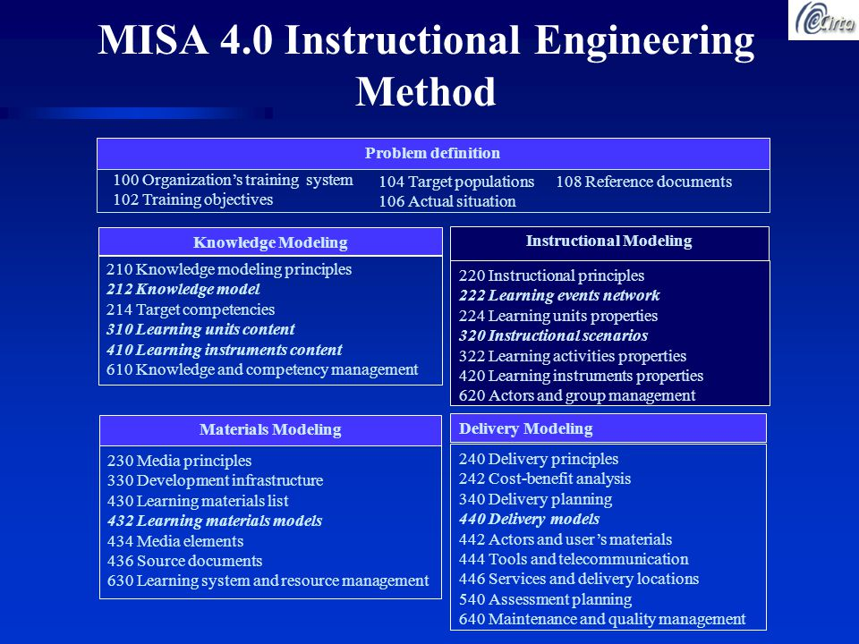 MISA 4.0 Instructional Engineering Method Knowledge Modeling 210 Knowledge modeling principles 212 Knowledge model 214 Target competencies 310 Learning units content 410 Learning instruments content 610 Knowledge and competency management Instructional Modeling 220 Instructional principles 222 Learning events network 224 Learning units properties 320 Instructional scenarios 322 Learning activities properties 420 Learning instruments properties 620 Actors and group management Materials Modeling 230 Media principles 330 Development infrastructure 430 Learning materials list 432 Learning materials models 434 Media elements 436 Source documents 630 Learning system and resource management Delivery Modeling 240 Delivery principles 242 Cost-benefit analysis 340 Delivery planning 440 Delivery models 442 Actors and user's materials 444 Tools and telecommunication 446 Services and delivery locations 540 Assessment planning 640 Maintenance and quality management Problem definition 100 Organization's training system 102 Training objectives 104 Target populations 106 Actual situation 108 Reference documents