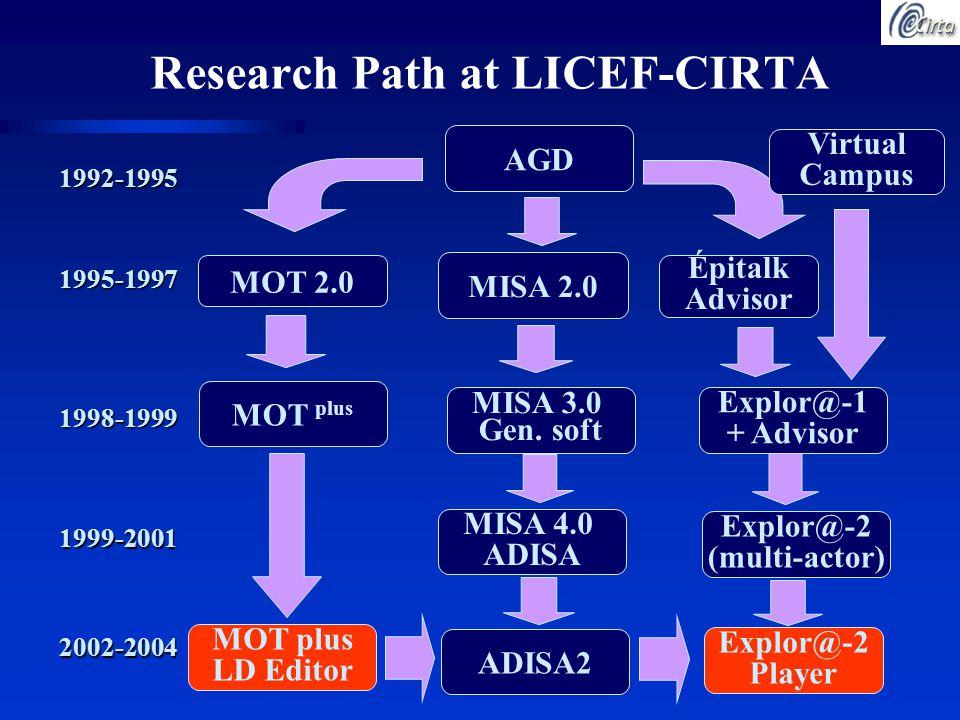 Research Path at LICEF-CIRTA AGD 1992-1995 1995-1997 MISA 2.0 MOT 2.0 Épitalk Advisor MISA 4.0 ADISA 1999-2001 Explor@-2 (multi-actor) ADISA2 Explor@-2 Player MOT plus LD Editor 2002-2004 Virtual Campus MISA 3.0 Gen.