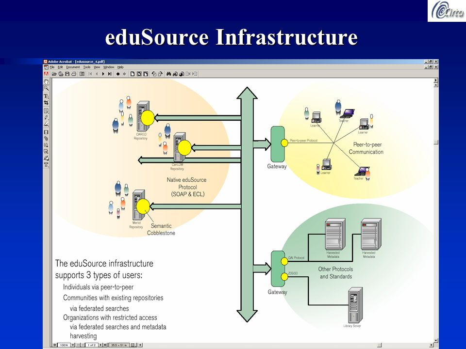 eduSource Infrastructure