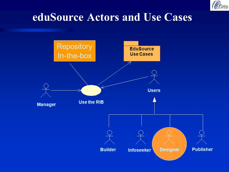 eduSource Actors and Use Cases DesignerBuilder Publisher EduSource Use Cases Manager Use the RIB Users Infoseeker Repository In-the-box