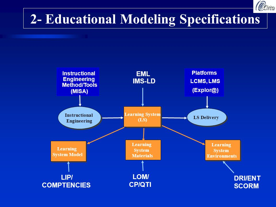 2- Educational Modeling Specifications Learning System (LS) Instructional Engineering Method/Tools (MISA) Instructional Engineering Platforms LCMS, LMS (Explor@) LS Delivery Learning System Model Learning System Materials Learning System Environments EML IMS-LD LOM/ CP/QTI DRI/ENT SCORM LIP/ COMPTENCIES