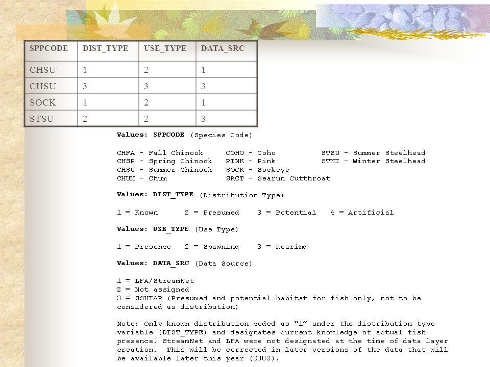 SPPCODEDIST_TYPEUSE_TYPEDATA_SRC CHSU121 333 SOCK121 STSU223