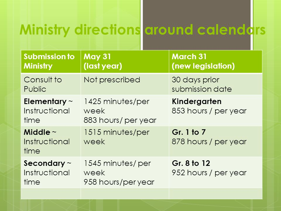 Submission to Ministry May 31 (last year) March 31 (new legislation) Consult to Public Not prescribed30 days prior submission date Elementary ~ Instructional time 1425 minutes/per week 883 hours/ per year Kindergarten 853 hours / per year Middle ~ Instructional time 1515 minutes/per week Gr.
