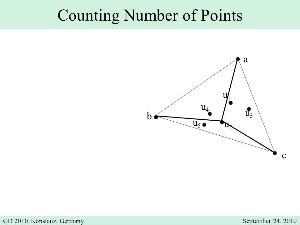 Counting Number of Points u1u1 a b u2u2 u3u3 u4u4 u5u5 c GD 2010, Konstanz, GermanySeptember 24, 2010