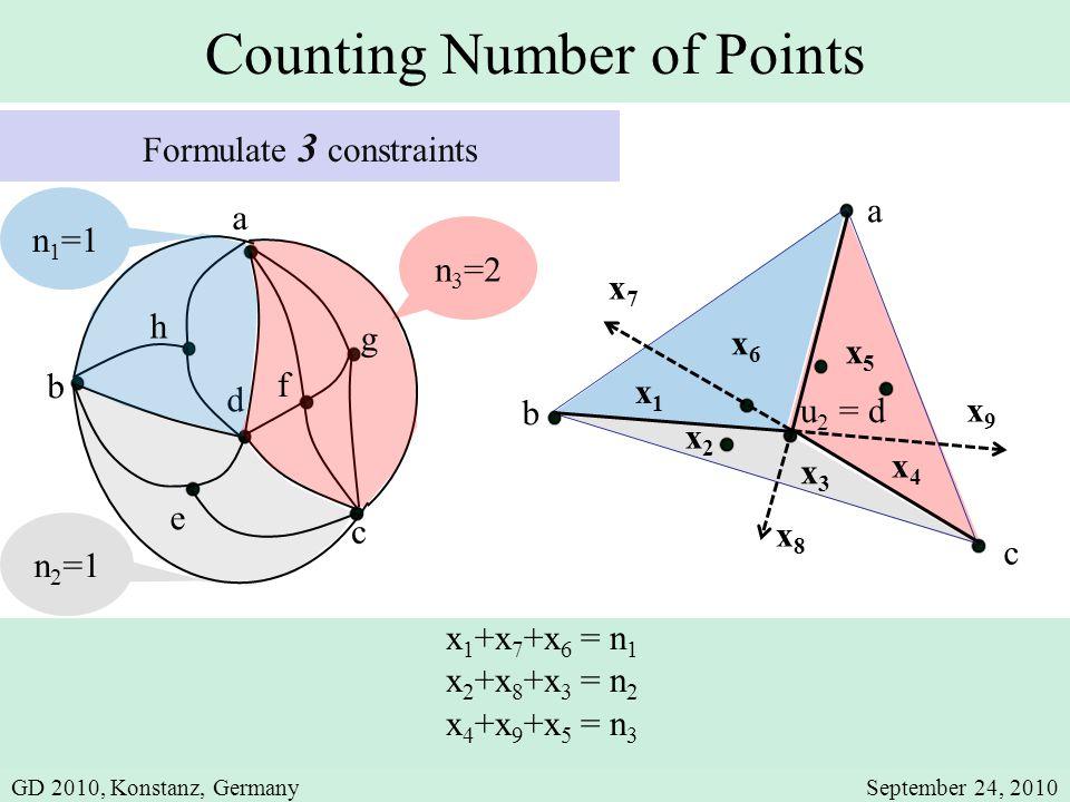 Counting Number of Points x5x5 a b x3x3 x4x4 x6x6 x2x2 c x 1 +x 7 +x 6 = n 1 x 2 +x 8 +x 3 = n 2 x 4 +x 9 +x 5 = n 3 x9x9 x7x7 x8x8 x1x1 u 2 = d b c d e a f g h n 1 =1 n 2 =1 n 3 =2 Formulate 3 constraints GD 2010, Konstanz, GermanySeptember 24, 2010