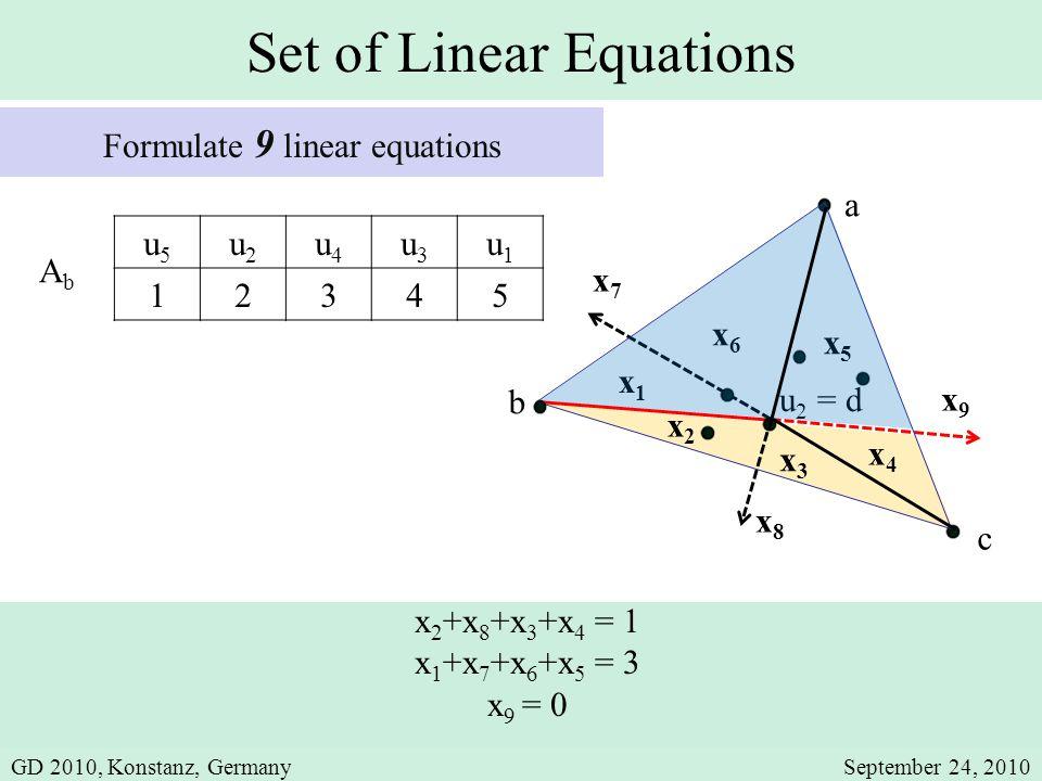u5u5 u2u2 u4u4 u3u3 u1u1 12345 AbAb Set of Linear Equations Formulate 9 linear equations x5x5 a x3x3 x4x4 x6x6 x2x2 c x9x9 x7x7 x8x8 x1x1 u 2 = d x 2 +x 8 +x 3 +x 4 = 1 x 1 +x 7 +x 6 +x 5 = 3 x 9 = 0 b GD 2010, Konstanz, GermanySeptember 24, 2010