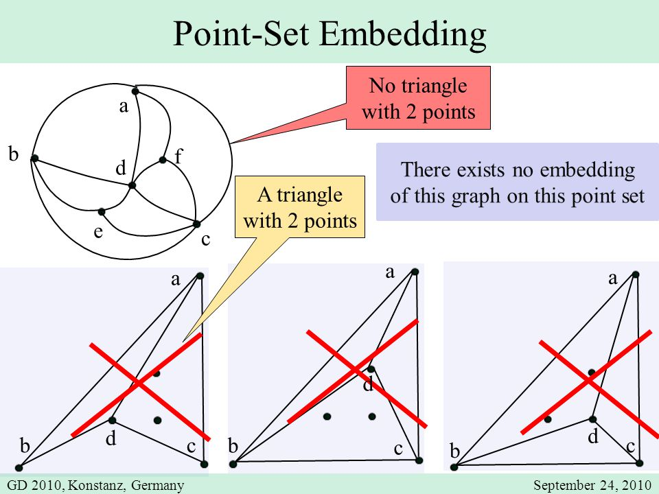 a b c d e f Point-Set Embedding A triangle with 2 points No triangle with 2 points a bc d a b c d d a b c There exists no embedding of this graph on this point set GD 2010, Konstanz, GermanySeptember 24, 2010