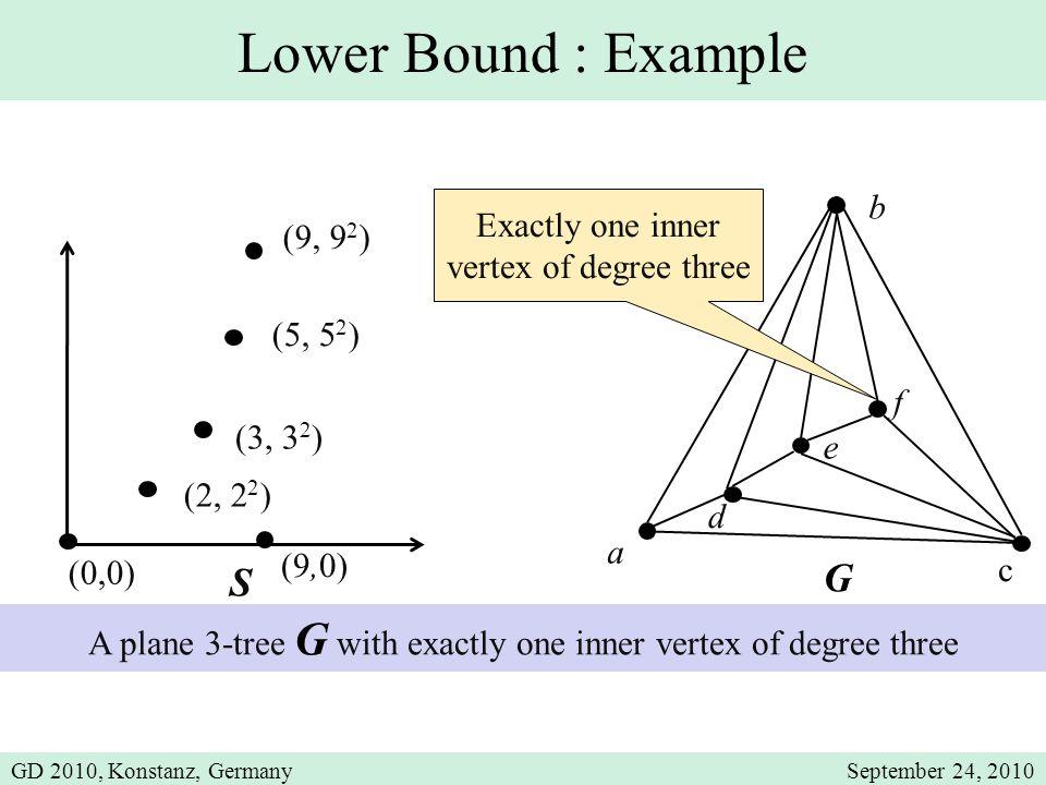 Lower Bound : Example G Exactly one inner vertex of degree three a b c d e f S (2, 2 2 ) (3, 3 2 ) (5, 5 2 ) (0,0) (9,0) (9, 9 2 ) A plane 3-tree G wi