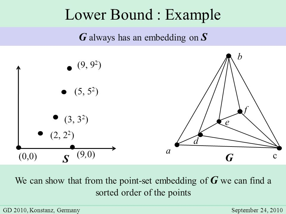 Lower Bound : Example G a b c d e f S (2, 2 2 ) (3, 3 2 ) (5, 5 2 ) (0,0) (9,0) (9, 9 2 ) We can show that from the point-set embedding of G we can find a sorted order of the points G always has an embedding on S GD 2010, Konstanz, GermanySeptember 24, 2010