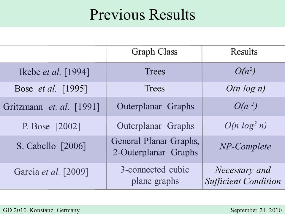 Previous Results Graph ClassResults Bose et al. [1995] Trees Gritzmann et. al. [1991] Outerplanar Graphs O(n 2 ) O(n log n) P. Bose [2002] Outerplanar