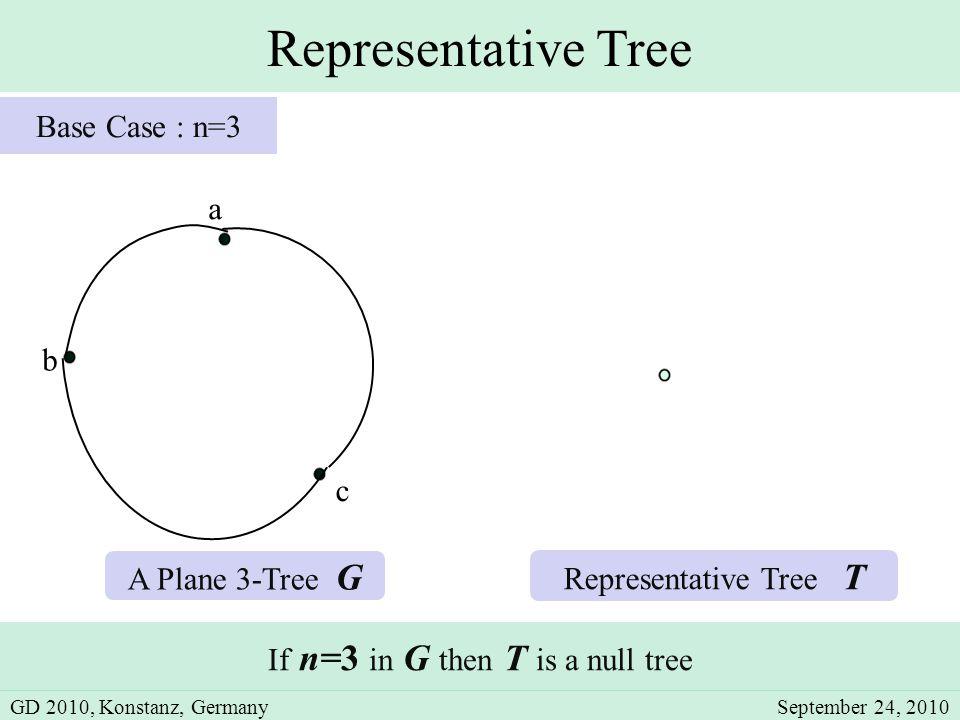 Representative Tree b c a A Plane 3-Tree G If n=3 in G then T is a null tree Representative Tree T Base Case : n=3 GD 2010, Konstanz, GermanySeptember