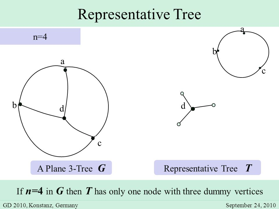 Representative Tree b a A Plane 3-Tree G If n=4 in G then T has only one node with three dummy vertices Representative Tree T n=4 d c d b c a GD 2010, Konstanz, GermanySeptember 24, 2010
