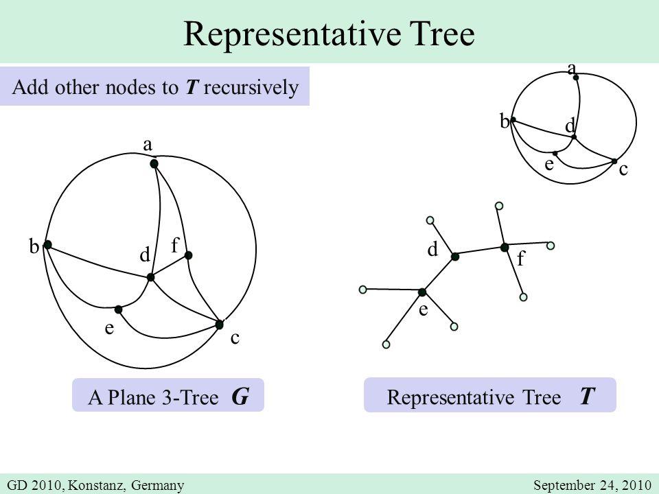 b d e a c b d e Representative Tree a A Plane 3-Tree G Representative Tree T Add other nodes to T recursively c d e f f GD 2010, Konstanz, GermanySept
