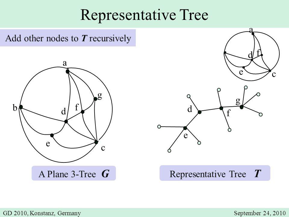 d e a c f b d e Representative Tree a A Plane 3-Tree G Representative Tree T Add other nodes to T recursively c d e f g f g GD 2010, Konstanz, Germany
