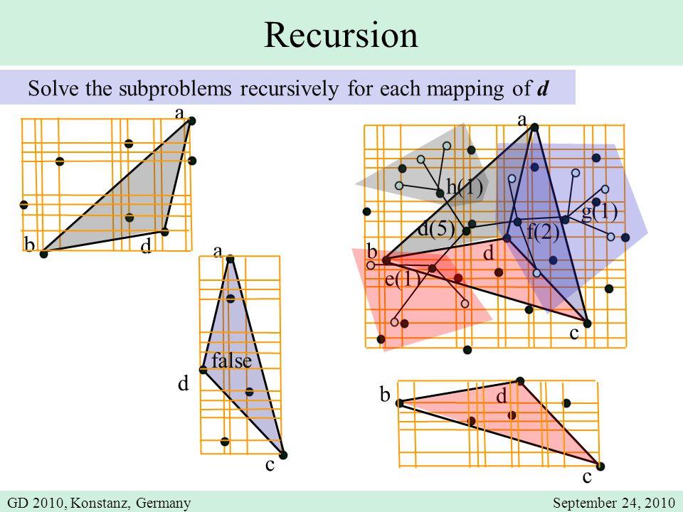 Recursion Solve the subproblems recursively for each mapping of d a c b d a c d a b d b d c d(5) e(1) f(2) g(1) h(1) false GD 2010, Konstanz, GermanySeptember 24, 2010