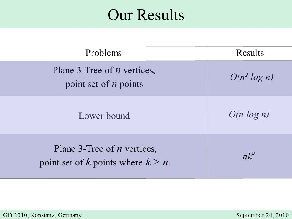 Our Results ProblemsResults Plane 3-Tree of n vertices, point set of n points O(n 2 log n) Lower bound O(n log n) Plane 3-Tree of n vertices, point set of k points where k > n.