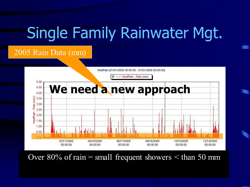 Single Family Rainwater Mgt. 2005 Rain Data (mm) Over 80% of rain = small frequent showers < than 50 mm We need a new approach