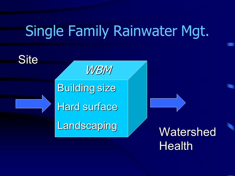 Single Family Rainwater Mgt. Site Watershed Health WBM Building size Hard surface Landscaping
