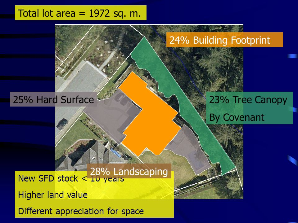 New SFD stock < 10 years Higher land value Different appreciation for space Total lot area = 1972 sq.