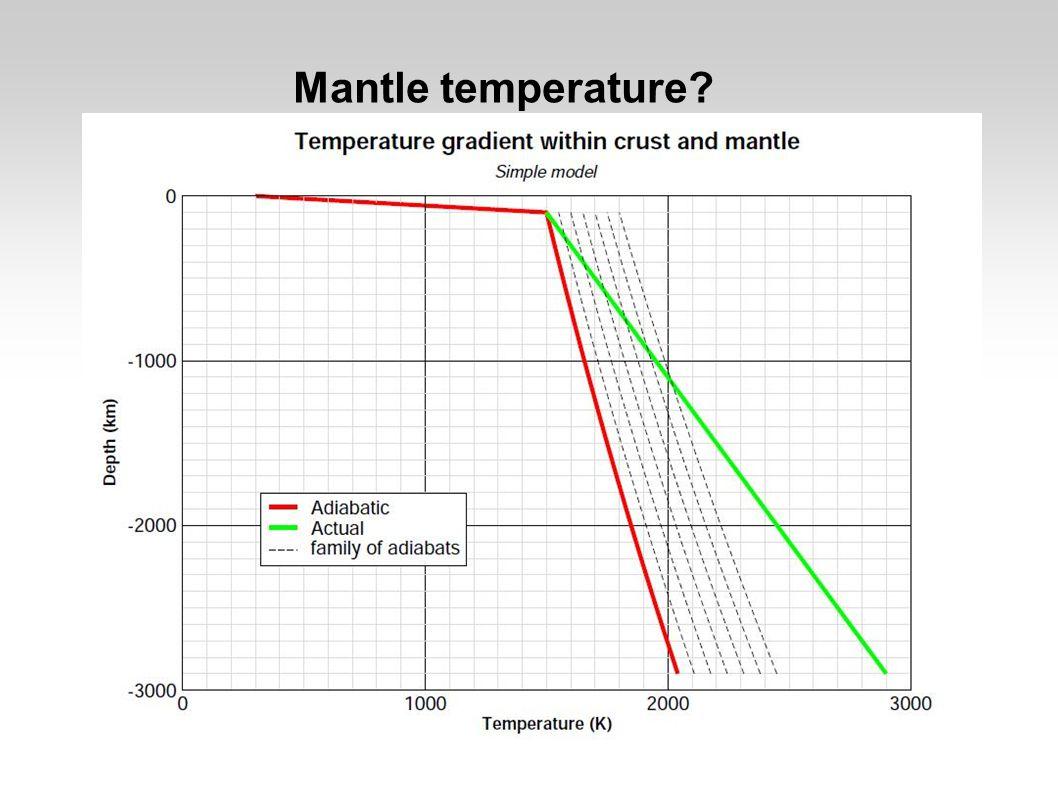 Mantle temperature