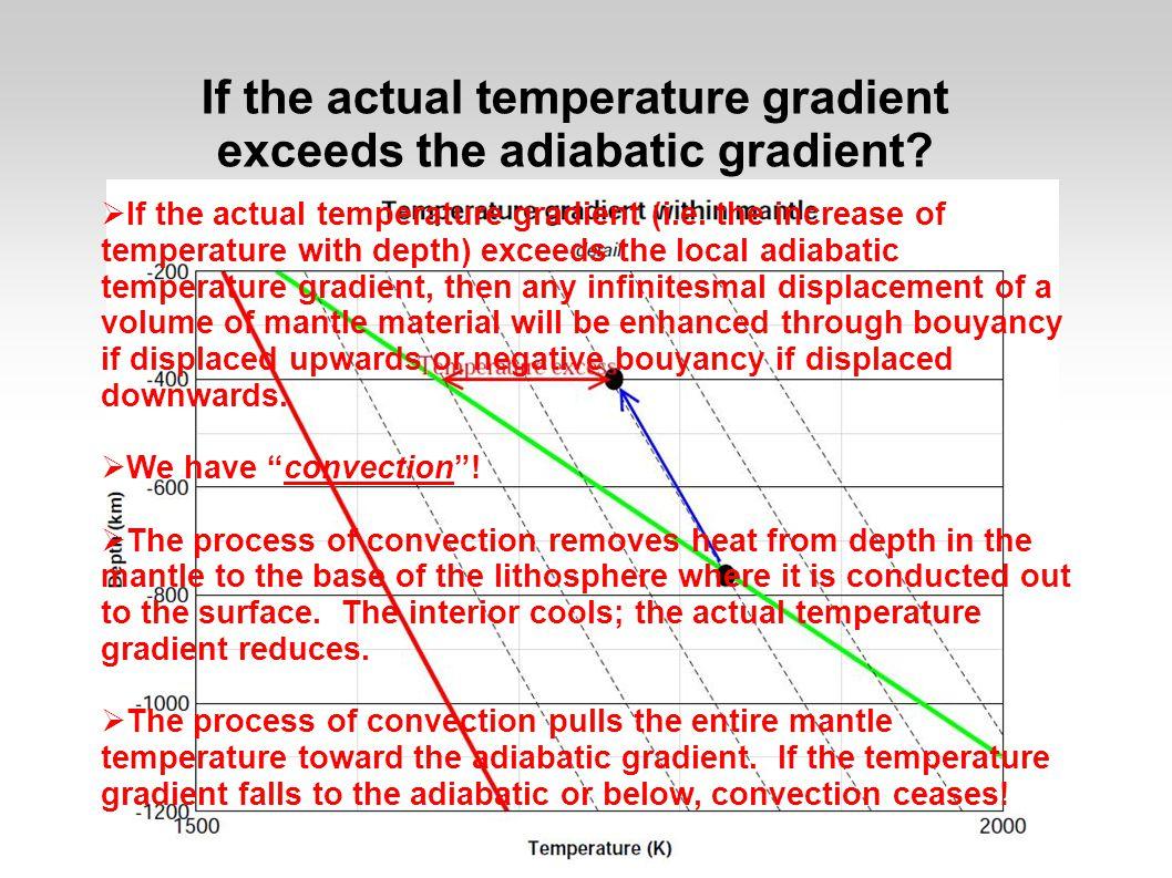 If the actual temperature gradient exceeds the adiabatic gradient.