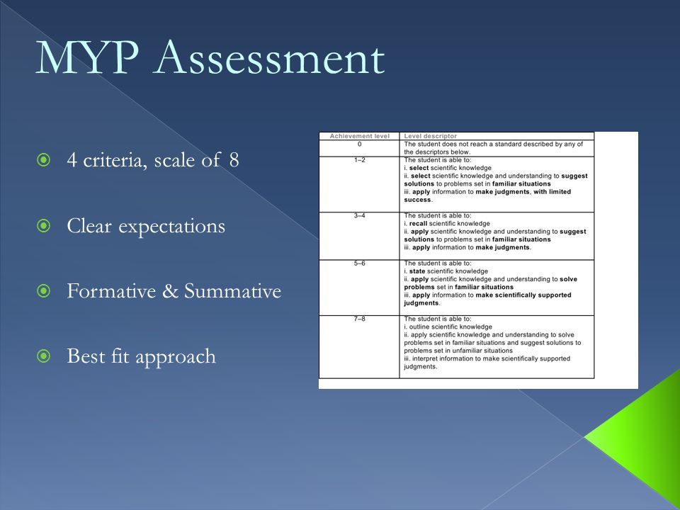  4 criteria, scale of 8  Clear expectations  Formative & Summative  Best fit approach MYP Assessment
