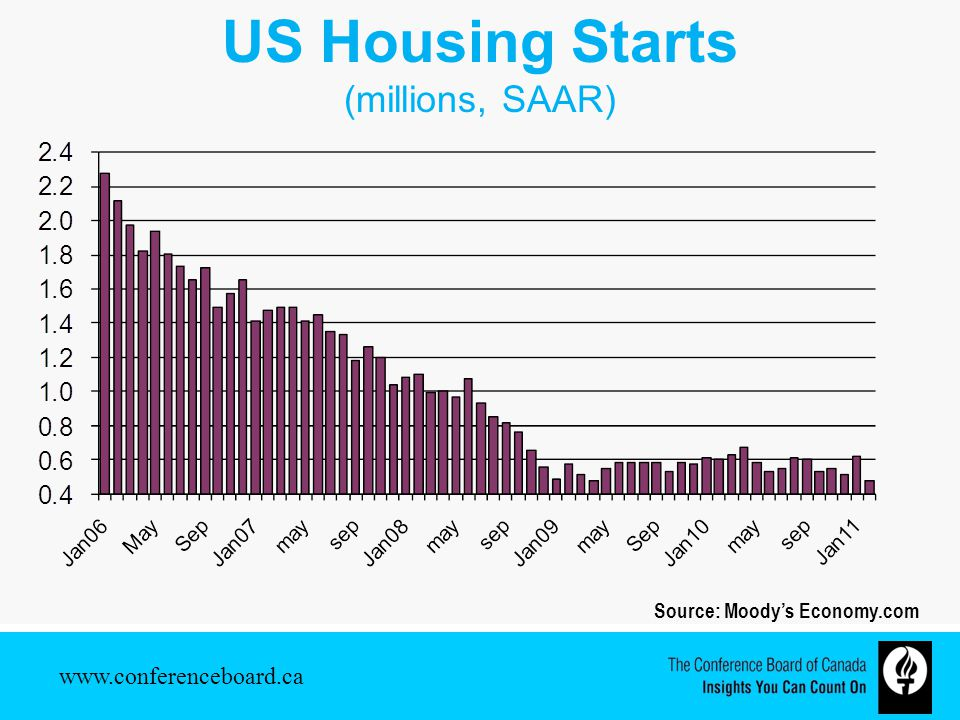 US Housing Starts (millions, SAAR) Source: Moody's Economy.com