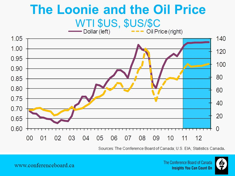 The Loonie and the Oil Price WTI $US, $US/$C Sources: The Conference Board of Canada; U.S.