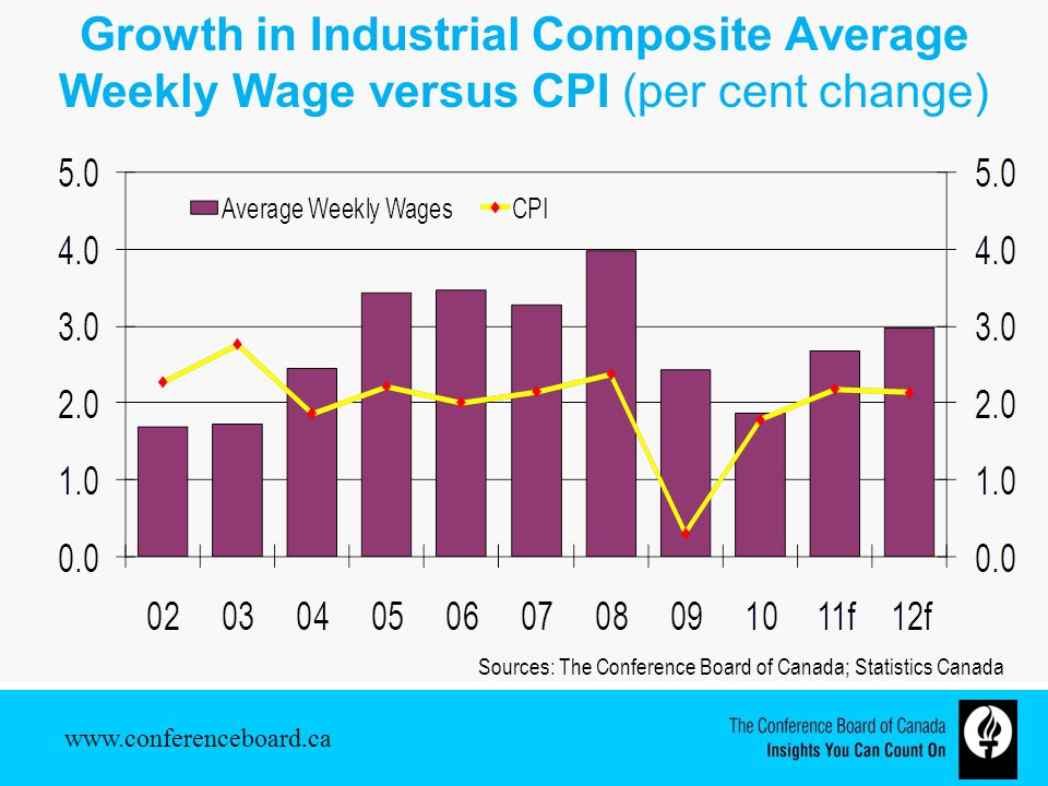 Growth in Industrial Composite Average Weekly Wage versus CPI (per cent change) Sources: The Conference Board of Canada; Statistics Canada